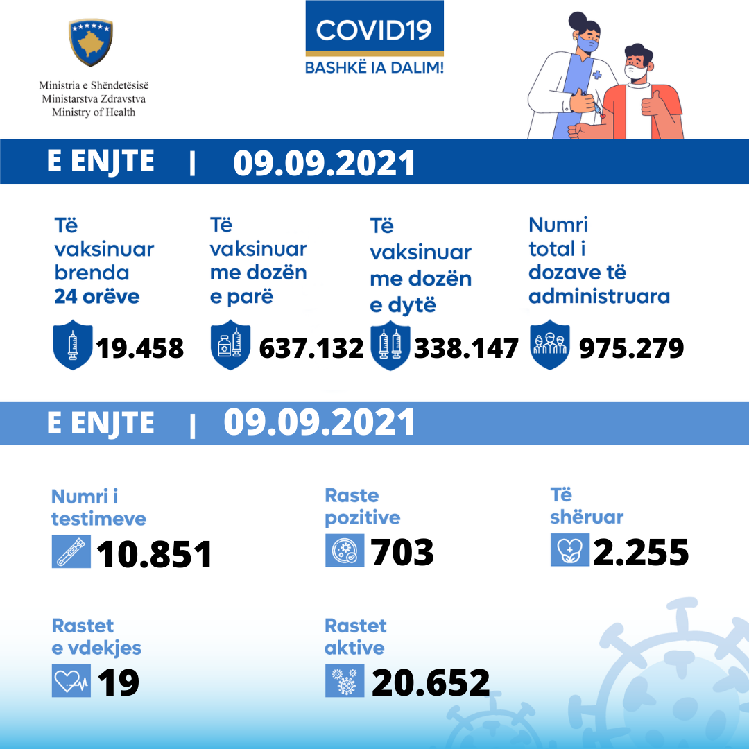 Today, 19 deaths due to COVID-19 in Kosovo